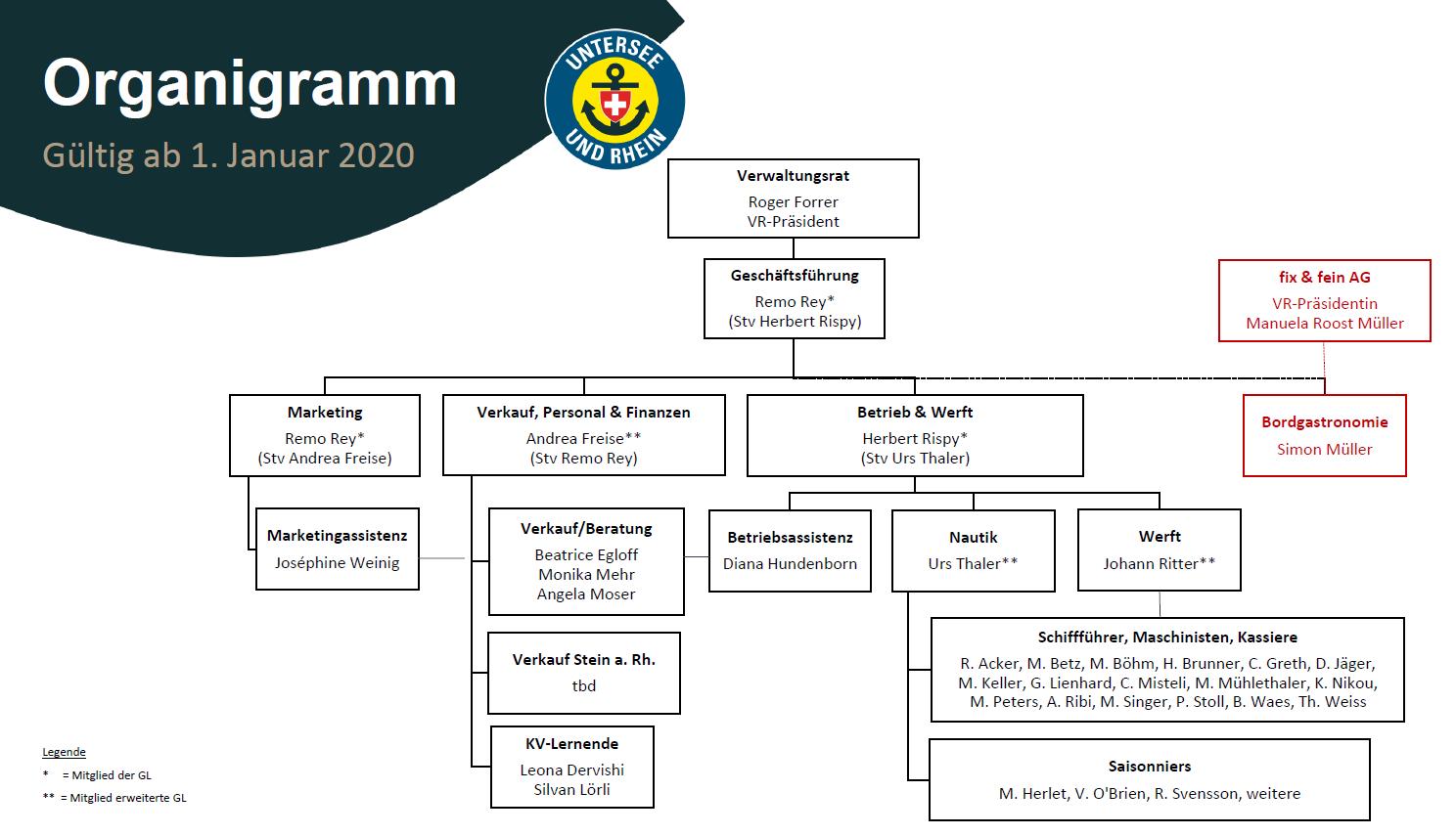 2020_Organigramm_def